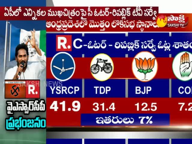 national-news-ap-news-republic-tv---c-voter-survey