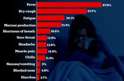 Corona Symptoms App Developed In London - Sakshi