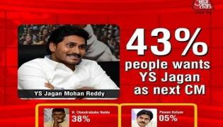 India Today Latest Survey on Andhra Politics  - Sakshi