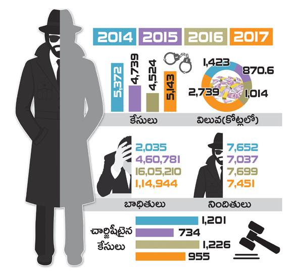 White collar crimes increased in city - Sakshi