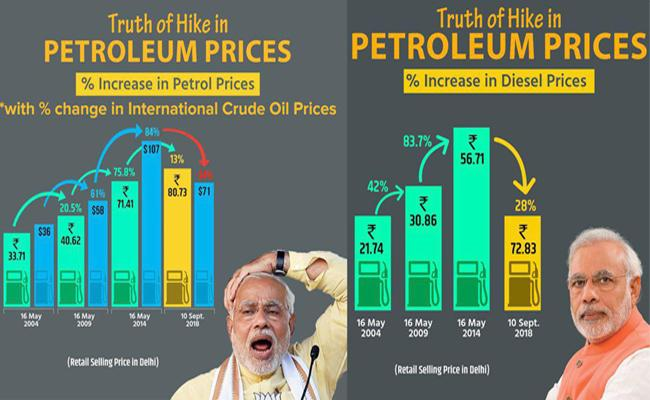 Petrol Prices Very High In India - Sakshi