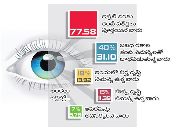 Eye problems for 40% people in the state - Sakshi