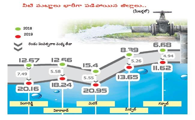Groundwater Levels Rapidly Decrease In Telangana - Sakshi