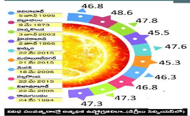 Summer Sun Effect In Telangana - Sakshi