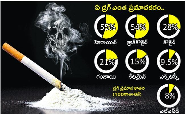Drugs Mafia Increasing In Hyderabad - Sakshi