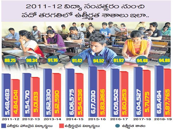 passing percentage of Tenth public examinations is growing annually - Sakshi
