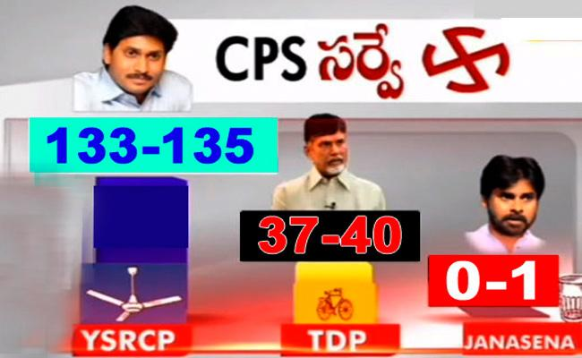 CPS Predicts Clear Majority For YSRCP In AP - Sakshi