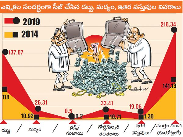 Heavily captured money and gold and alcohol in AP - Sakshi