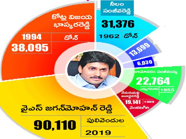 YS Jaganmohan Reddy Record Majority In AP Elections - Sakshi