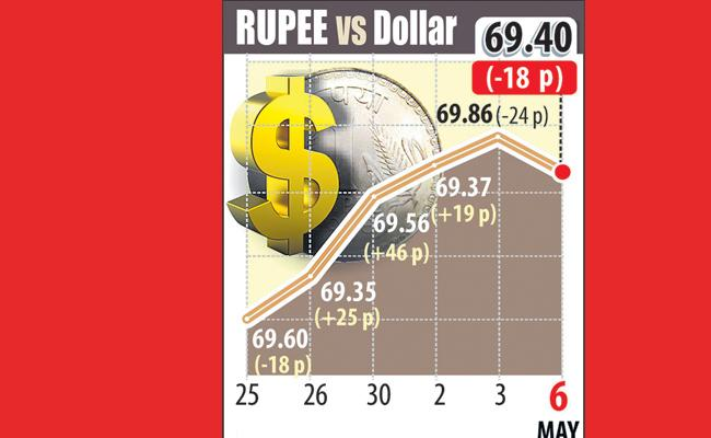 Rupee falls 18 paise against dollar due to rising trade tensions - Sakshi