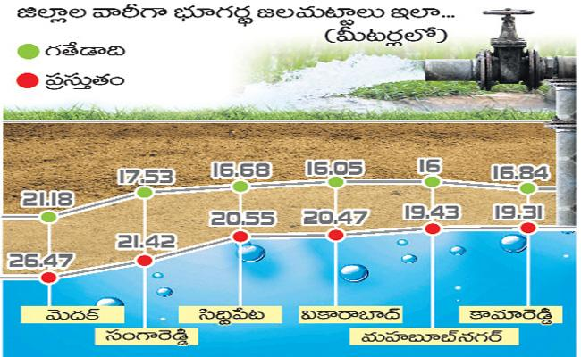 Monsoon Delay Deficit Rainfall In Telangana - Sakshi