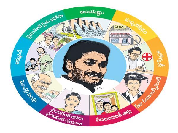 Budget Estimates in accordance with Navratnas - Sakshi