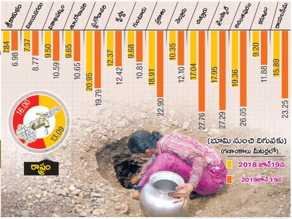 Effect of kharif cultivation with Rainfall Shortage - Sakshi
