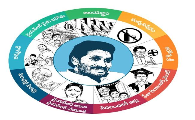 Anantapur Development Is A High Priority In The Budget - Sakshi