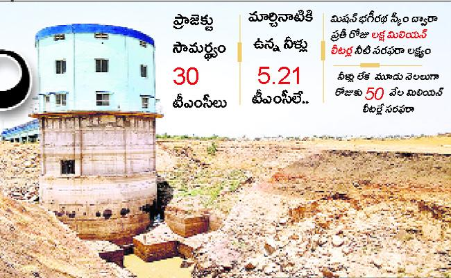 The Singur Project Water Levels Falls To Low - Sakshi