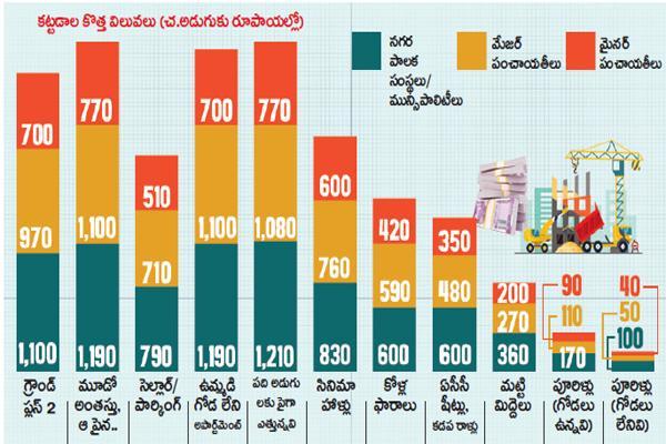 New rates for real estate - Sakshi