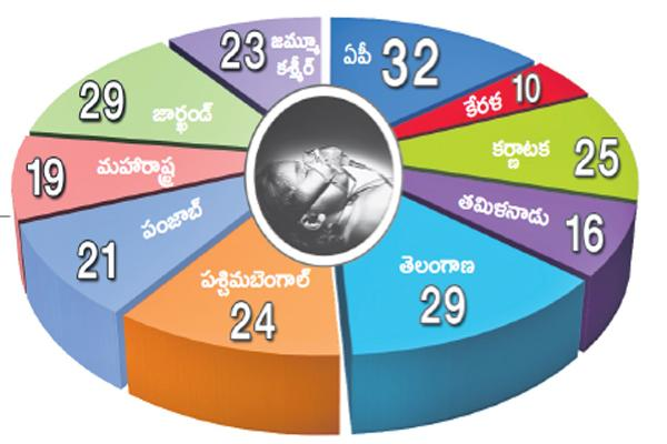 32 infant deaths per thousand live births in the state in 2017  - Sakshi