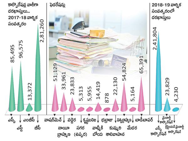 10 lakhs in pending for self-employment schemes - Sakshi