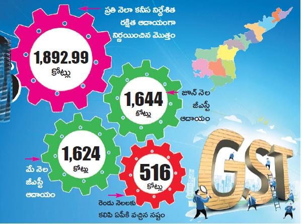 State GST income has also fallen - Sakshi