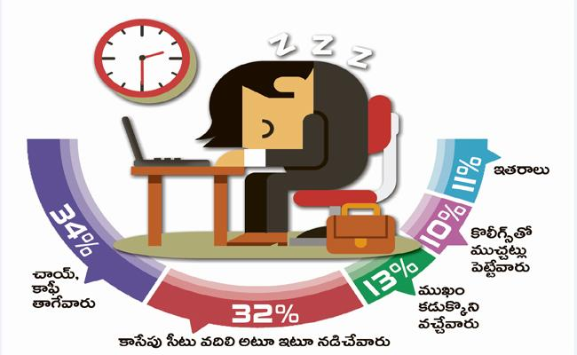 Wake Pit Dotcom Made Survey About People Effected With Insomnia - Sakshi