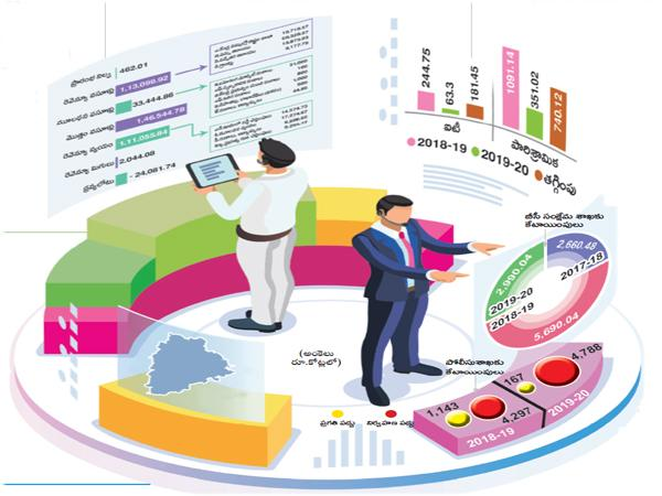Telangana State Budget Full Structure - Sakshi