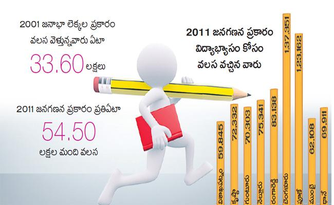 Students Leaving Villages To Towns For Better Education - Sakshi