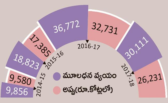 Comptroller and Auditor General (CAG) about Expenditure on government debt - Sakshi