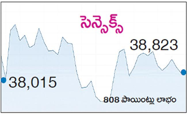 Sensex key support is 38,380 - Sakshi