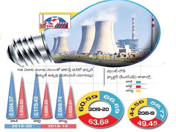 PLF target is 80 percent this year - Sakshi