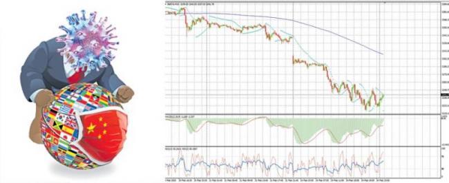 Global Market Loss on Covid-19 Effect - Sakshi
