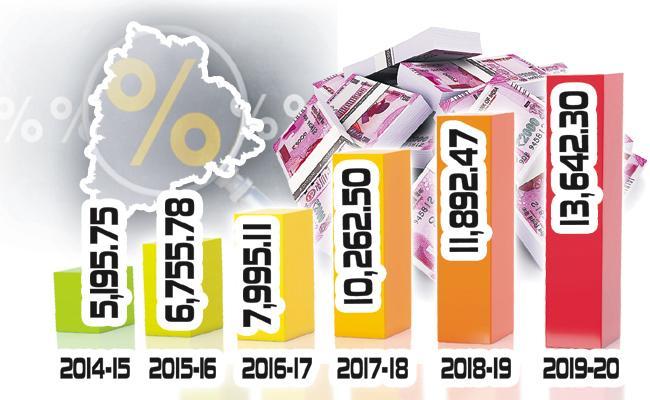Telangana State Paid Interest Of Debts is 55743 Crores - Sakshi