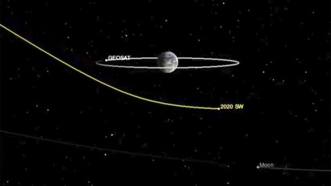 Bus Size Asteroid to Zoom by Earth Today - Sakshi
