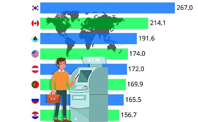 This Countries With The Highest Number Of ATMs - Sakshi