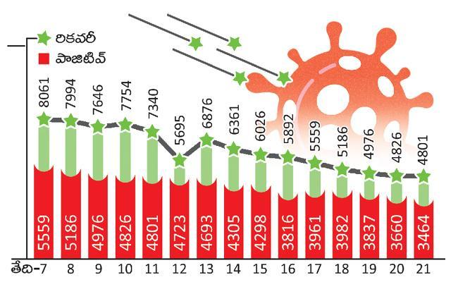 Coronavirus Decreasing Due To The Lockdown In Telangana - Sakshi