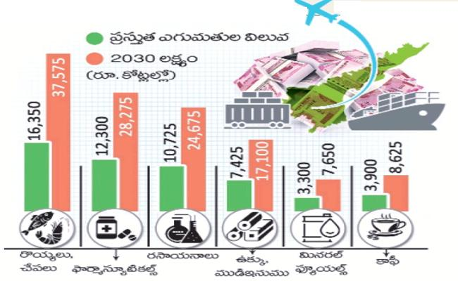 Andhra Pradesh govt has decided to increase state share in countrys exports - Sakshi