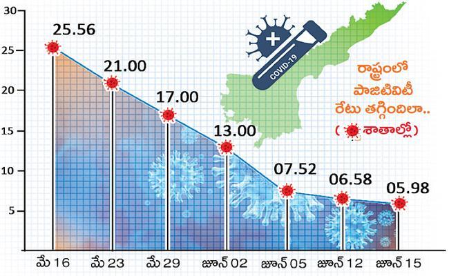 Massively reduced Corona Positivity rate in Andhra Pradesh - Sakshi